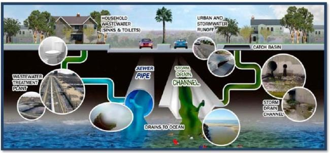 Storm water system diagram